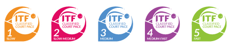 ITF Classified Surface